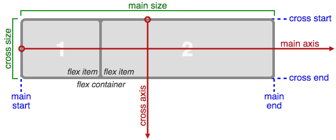 Flexing the Flexbox muscle